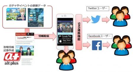SKIYAKIとオルトプラス、オンラインゲームとファンとの新しい交流を提供する「ゲームファンクラブ事業」を立ち上げ