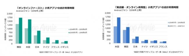 App Annie、小売業界アプリの月間アクティブユーザーランキングを発表 日本では「Amazon」が首位