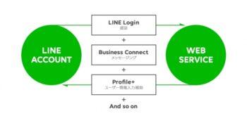 LINE、Webサービス向けビジネスプラットフォーム「Official Web App」の本格提供を開始