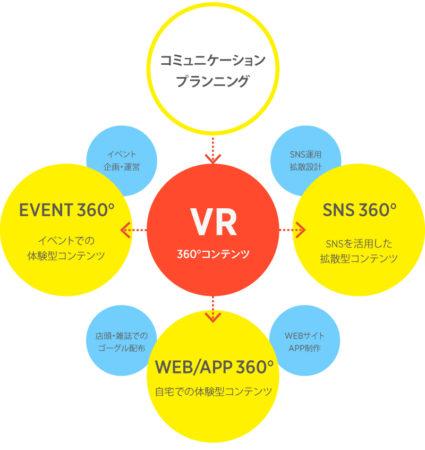 WHITE、VRコンテンツを活用した体験型プロモーションをワンストップで実現する「Milbox VRマーケティング」を提供開始