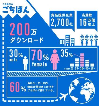 日本全国の名産品がもらえる地域連動型スマホゲーム「ごちぽん」、200万ダウンロードを突破