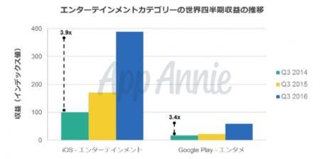 「Pokémon GO」の収益がモバイルゲーム史上最速で6億ドルを達成