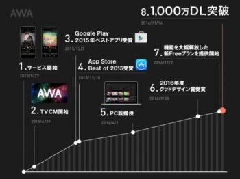 定額制音楽配信サービス「AWA」、1,000万ダウンロードを突破