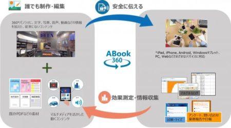 エージェンテック、360°パノラマコンテンツを活用した接客ソリューション「ABook360」をリリース