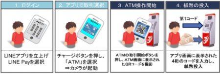 LINE Pay、セブン銀行ATMで入出金が可能に