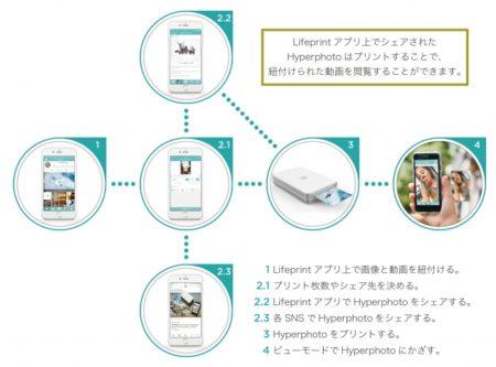 FOX、AR写真が簡単につくれる世界初のモバイルプリンター「Lifeprint」を発売