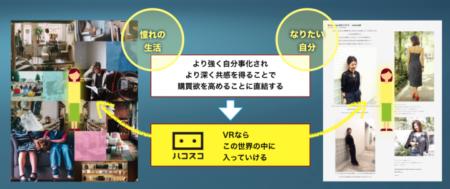 ハコスコとCNSがマーケティング・パートナーシップを締結 第一弾サービスとして「VR for EC」をリリース