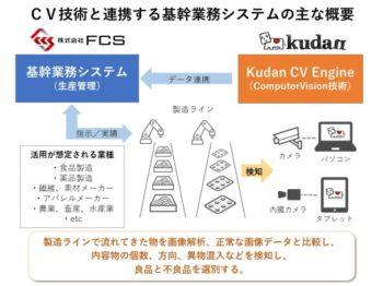 KudanとFCS、AR/CV技術の応用のため業務提携