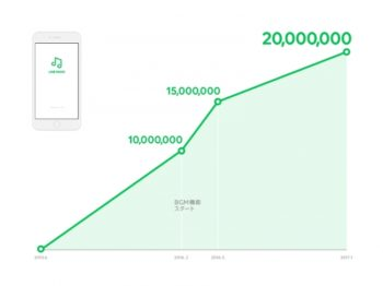 LINE MUSIC、累計2000万ダウンロードを突破