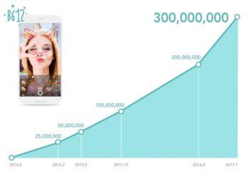 "LINEの""自撮り""専用カメラアプリ「B612」、全世界累計3億ダウンロードを突破"