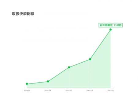 LINEの決済サービス「LINE Pay」、世界1,000万ユーザーを突破