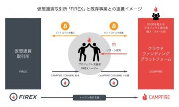 CAMPFIREが仮想通貨取引所「FIREX」を開設 クラウドファンディングにBitcoin決済を導入