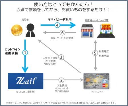 Bitcoin取引所「Zaif」とマネパカードが連携、Bitcoinが世界中の店舗やATMで利用可能に