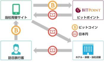 エボラブルアジア、ビットポイントジャパンと業務提携しBitcoinなど仮想通貨の両替サービスを開始