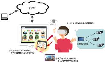 NTTドコモとクロスデバイス、法人企業・自治体向けサービス「みんなのVR」を6/30より提供開始