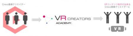 CrevoとLIFE STYLE、360度VRクリエイター支援事業を開始