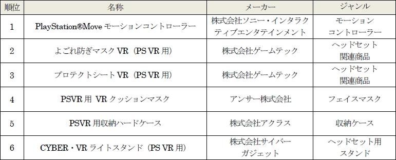 ゲオ、PS VR用ソフトと周辺機器の販売数ランキングを公開