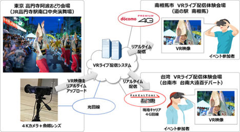 NTTドコモと遠傳電信、「第61回東京高円寺阿波おどり」のVR映像を 台湾および南相馬市へリアルタイム配信するトライアルを実施