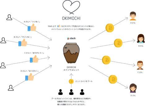CAMPFIRE、ビジネス向けチャット「Slack」上でビットコインを送付できるツール「OKIMOTCHI」を公開