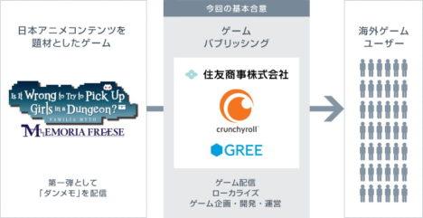 住友商事とグリーら、日本アニメの海外向けゲーム化事業の基本合意へ