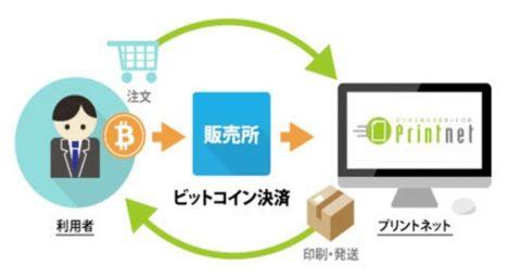 プリントネット、ネット印刷でのビットコイン決済サービスを開始