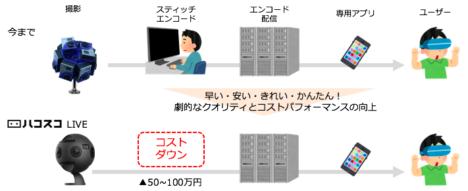 ハコスコ、360°ライブ配信「ハコスコLIVE」のβ版を提供開始 第一弾は「P.O.P ワンマン LIVE in TOKYO」