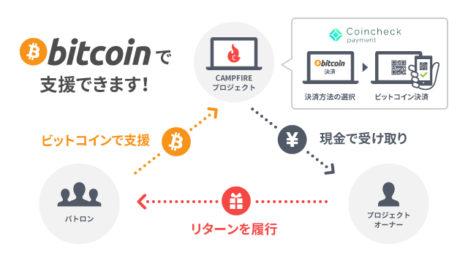 クラウドファンディングのCAMPFIRE、決済にビットコインを導入