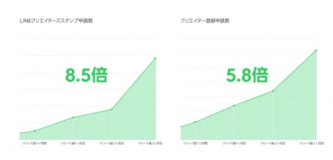LINE、LINEスタンプ制作販売アプリ「LINE Creators Studio」のサービスをアジア圏に拡大