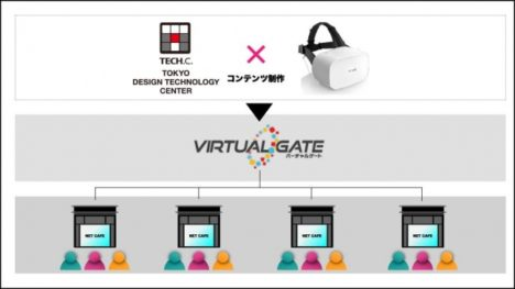 VIRTUAL GATEと東京デザインテクノロジーセンター専門学校が産学連携 学生のVRコンテンツを配信