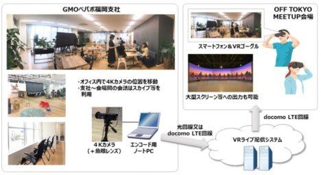 シビレ、「OFF TOKYO MEETUP2017」にて「リアルタイムVR企業訪問」の実証実験を実施