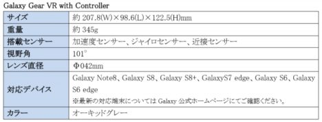 サムスン、「Galaxy Gear VR with Controller」を日本国内で販売決定