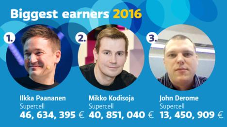 Supercellの経営陣、フィンランドの高額納税者番付の上位を独占