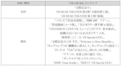 DMM、「VR CRUISE」の提供するVRコンテンツを一挙配信