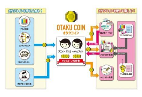 Tokyo Otaku Mode、アニメ業界に特化した仮想通貨「オタクコイン」でのICOを検討開始