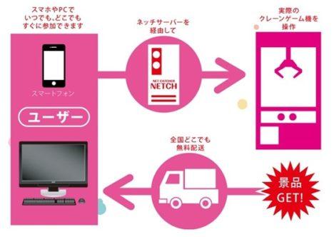 アイモバイル、オンラインクレーンゲーム運営会社のネッチを子会社化