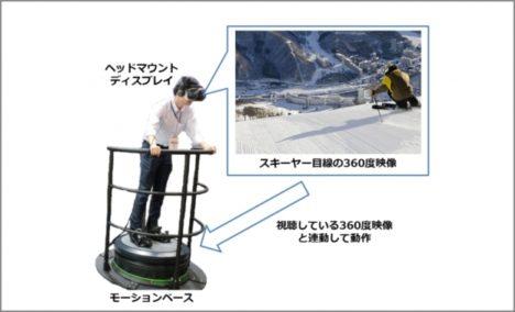 プリンスホテルとNTTドコモ、苗場スキー場で体感型VRアトラクションシステムの実証実験を実施