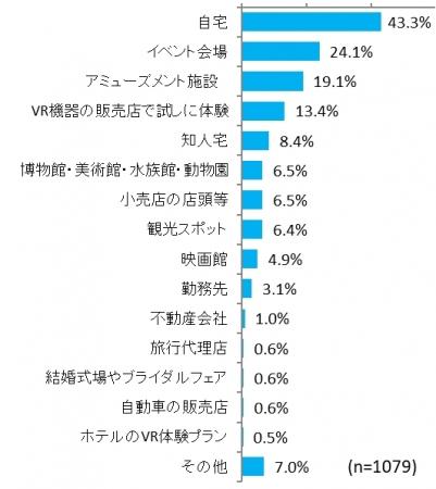 VRの認知度は87.6% インプレスが『VRビジネス調査報告書2018[業務活用が進むVR/AR/MRの動向と将来展望]』の予約受付を開始