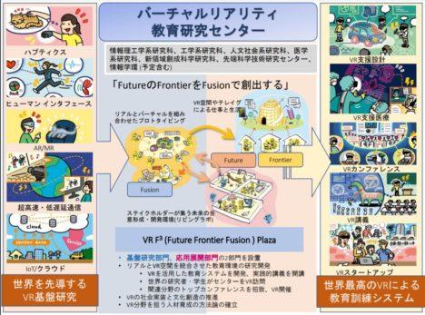 東京大学、連携研究機構「バーチャルリアリティ教育研究センター」を設立