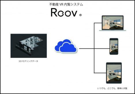 不動産VR内覧システム「Roov」を開発するスタイルポート、約2.5億円を調達