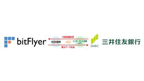 bitFlyer、三井住友銀行が提供する参照系・更新系APIとの連携を開始