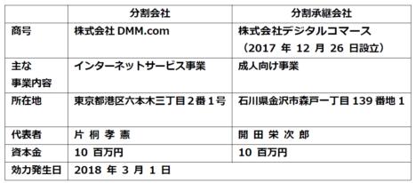 DMM、成人向け事業を3/1をもって分社化