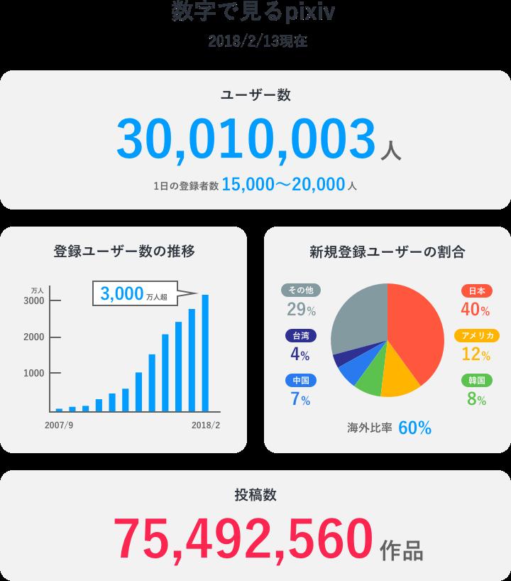 イラストSNS「pixiv」、3000万ユーザーを突破
