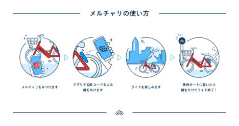 メルカリ、シェアサイクルサービス 「メルチャリ」を2/27より福岡市にて開始