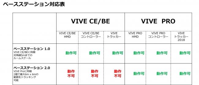 HTC NIPPON、4/23よりVIVE Proの国内販売を開始 価格は16万2,880円