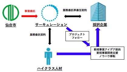 仙台市とサーキュレーション、「外部人材による新規事業創出プログラム」を開始 首都圏から兼業・副業でハイクラス人材を誘致