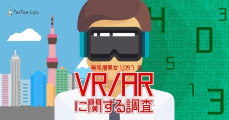 テスティー、若年層男女を対象に「VR/AR」に関する調査を実施