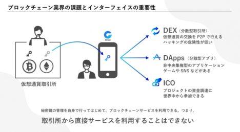 仮想通貨ウォレットのGinco、分散型取引所・ブロックチェーンゲーム・ICOプラットフォームとパートナーシップを締結