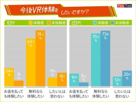 テスティー、若年層男女を対象に「VR/AR」に関する調査を実施 認知度・体験率ともに10代が高い傾向