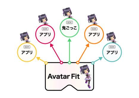 DeNA、3Dアバターの導入サービス「Avatar Play」を提供開始