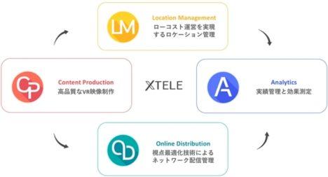 グリー、VR映像の制作配信ソリューション「XTELE」を提供開始